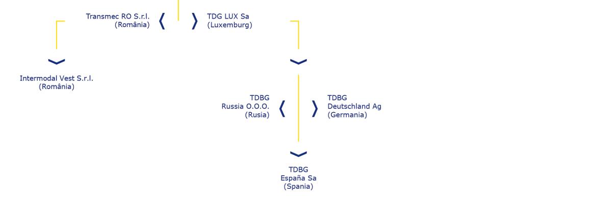 Organigramă
